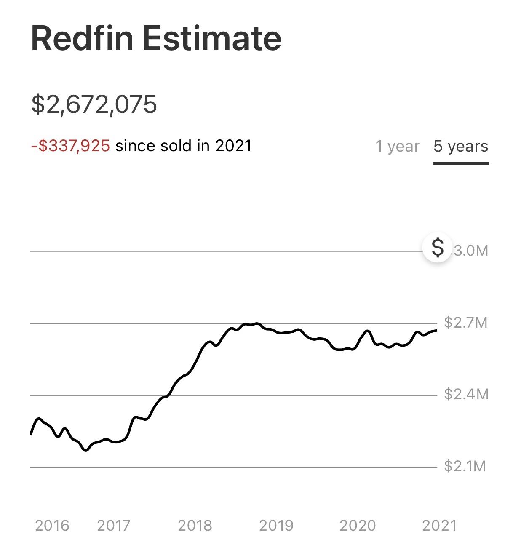 Perché il settore immobiliare è meno rischioso delle azioni e l'ironia che ne consegue: l'algoritmo di valutazione redfin deve essere aggiornato
