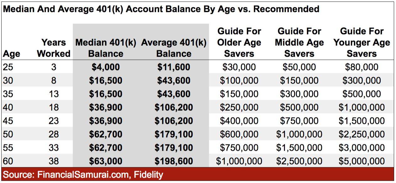 401k per età raccomandazione guid