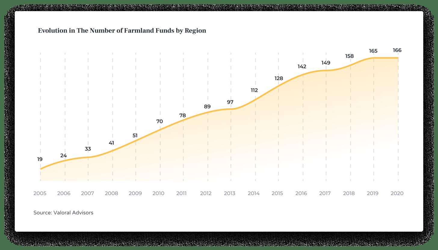 La crescita dei fondi per i terreni agricoli per regione - Il mainstreaming degli investimenti alternativi