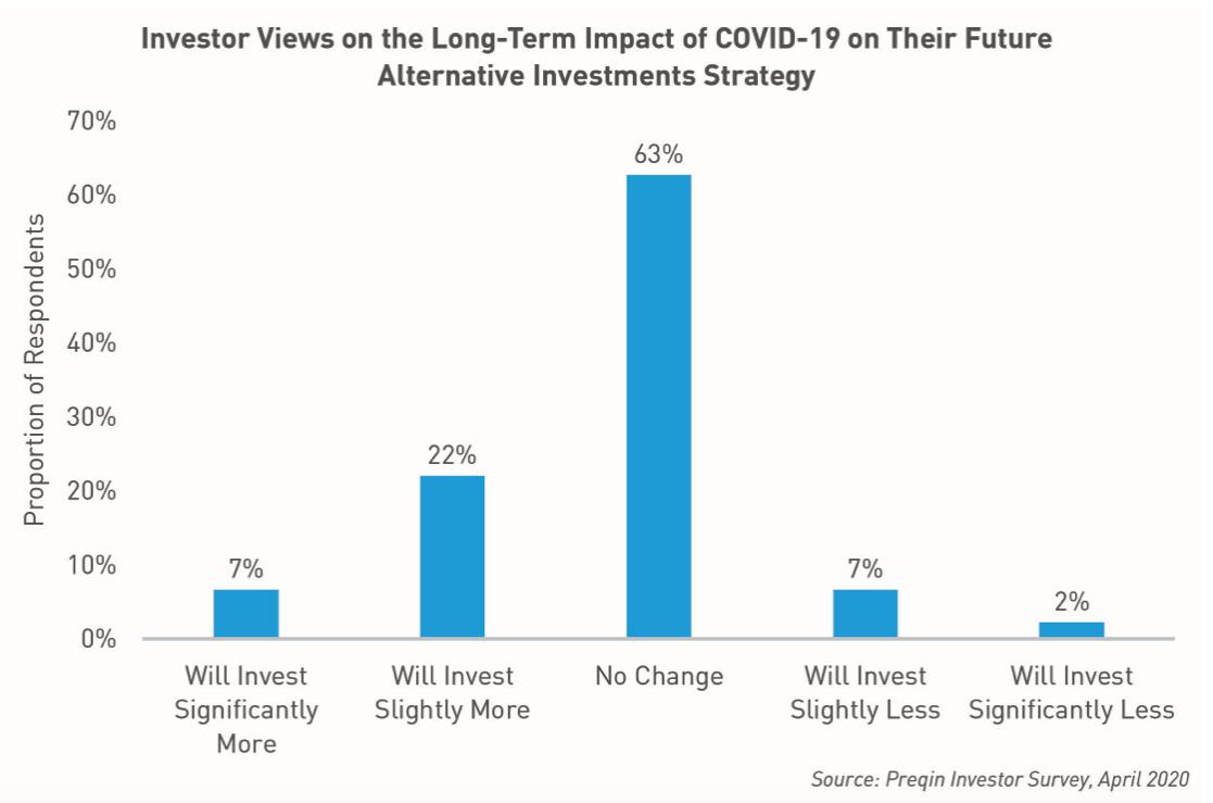 Opinioni degli investitori sull'impatto a lungo termine di COVID-19 e sul futuro della strategia di investimenti alternativi