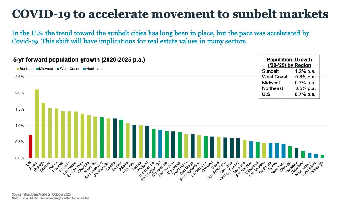 I posti migliori per investire in immobili commerciali - COVID-19 ha accelerato la migrazione ai mercati delle tende da sole