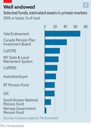 The Mainstreaming Of Alternative Investments - Allocazione degli investimenti alternativi dei fondi istituzionali