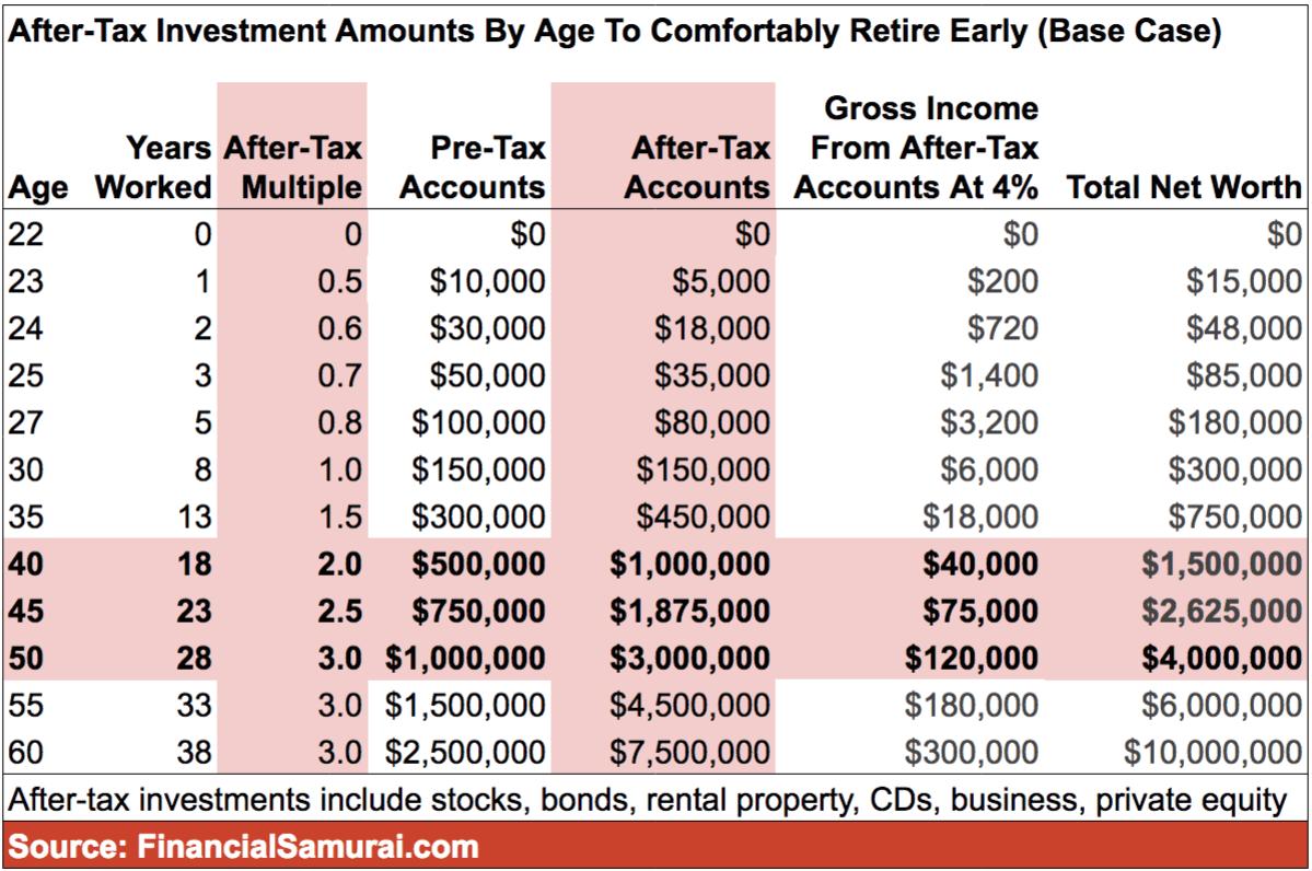 Gli investimenti al netto delle imposte ammontano all'età per andare comodamente in pensione anticipatamente