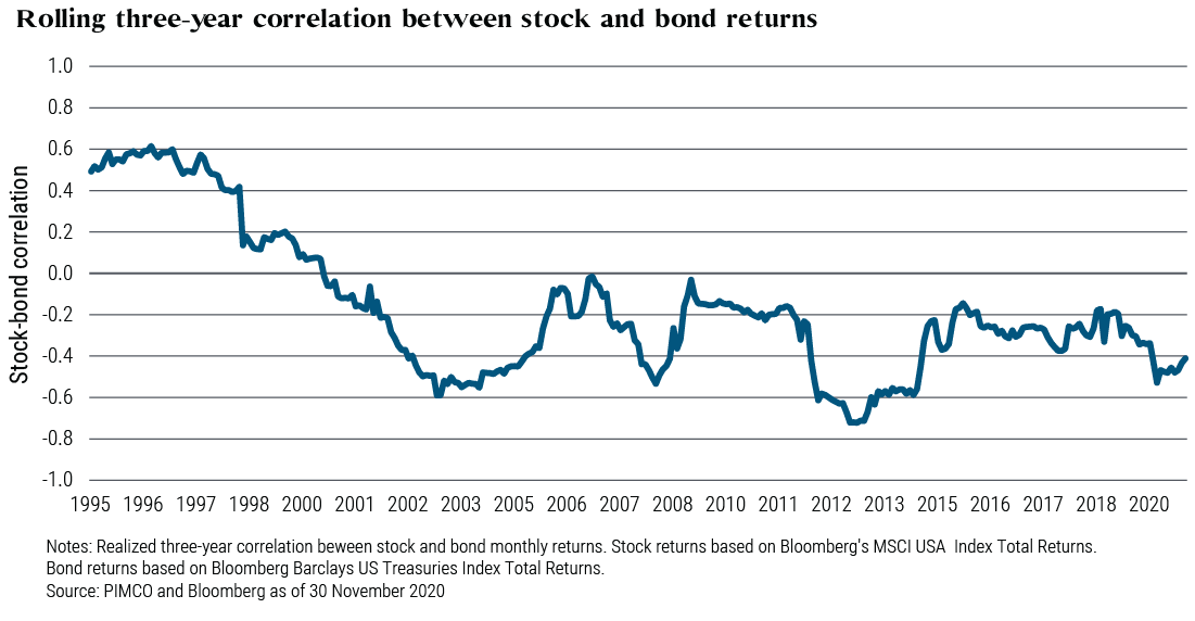 Correlazione negativa tra azioni e obbligazioni