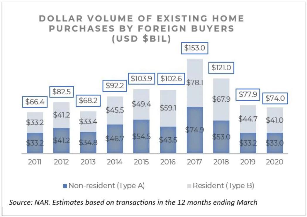 Acquirenti stranieri di immobili statunitensi - Se non puoi battere gli investitori immobiliari istituzionali, unisciti a loro