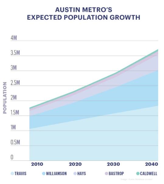 La crescita della popolazione prevista della metropolitana di Austin