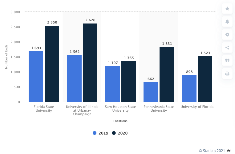 Come valutare le opportunità di investimento immobiliare - Fornitura di posti letto tra il 2019 e il 2020 per cinque importanti università statali