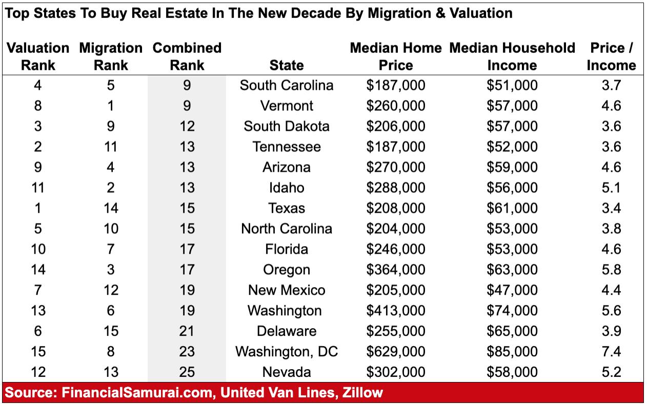 I migliori stati per investire nel settore immobiliare per migrazione e classifiche di valutazione