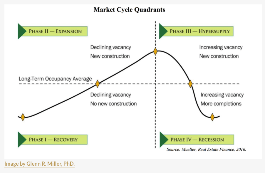 Cicli del mercato immobiliare - Quattro fasi